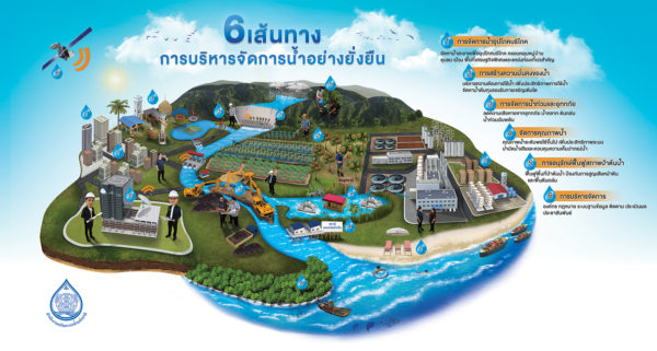 6 เส้นทาง การบริหารจัดการน้ำอย่างยั่งยืน